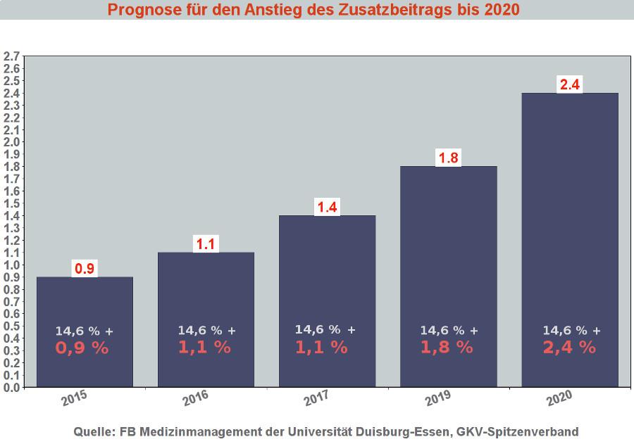 Zusatzbeitrag 2017 - Entwicklung bis 2020